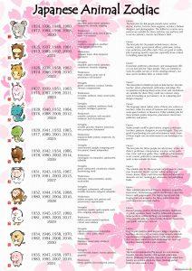 Japanese animal Zodiac meanings